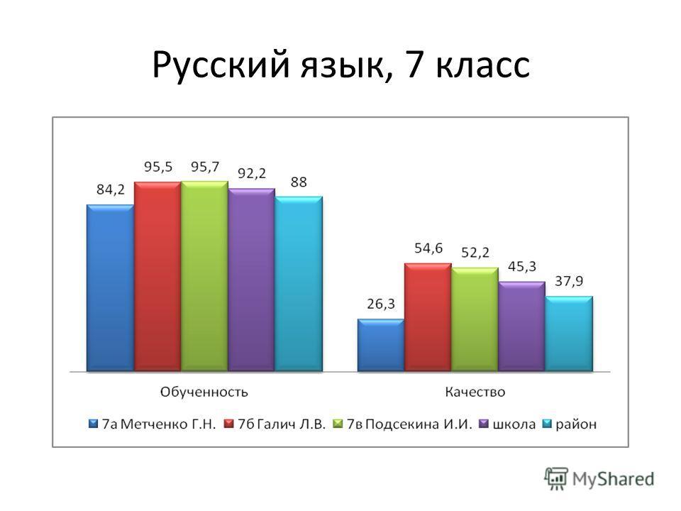 Русский язык, 7 класс
