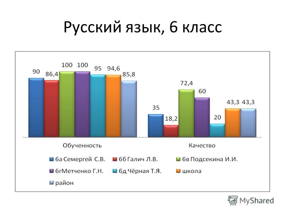 Русский язык, 6 класс