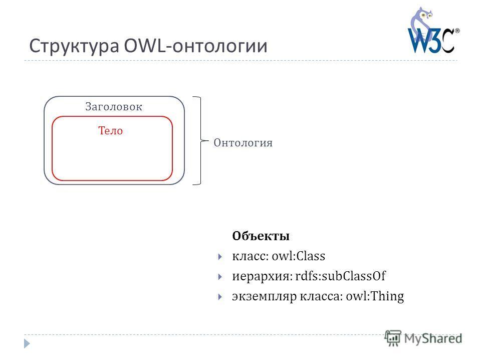 Структура OWL-онтологии Объекты класс: owl:Class иерархия: rdfs:subClassOf экземпляр класса: owl:Thing Заголовок Тело Онтология