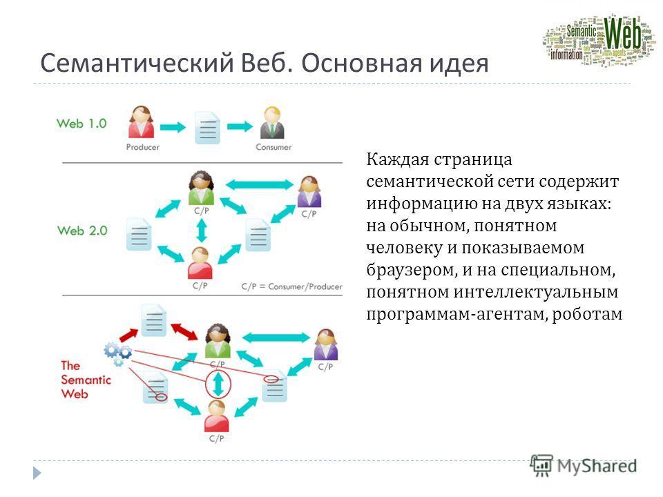 Семантический Веб. Основная идея Каждая страница семантической сети содержит информацию на двух языках: на обычном, понятном человеку и показываемом браузером, и на специальном, понятном интеллектуальным программам-агентам, роботам