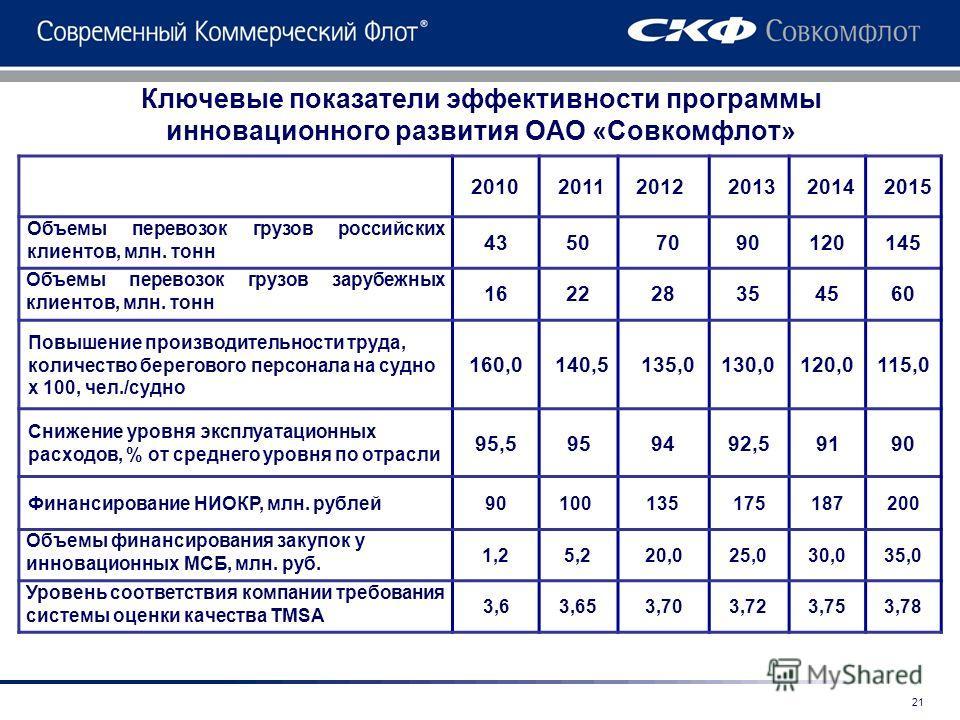 Ключевые показатели эффективности программы инновационного развития ОАО «Совкомфлот» 201020112012201320142015 Объемы перевозок грузов российских клиентов, млн. тонн 43507090120145 Объемы перевозок грузов зарубежных клиентов, млн. тонн 162228354560 По