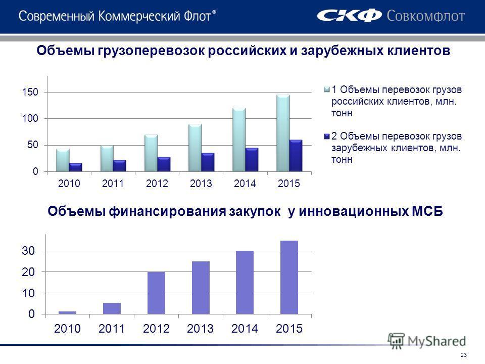 Объемы грузоперевозок российских и зарубежных клиентов Объемы финансирования закупок у инновационных МСБ 23