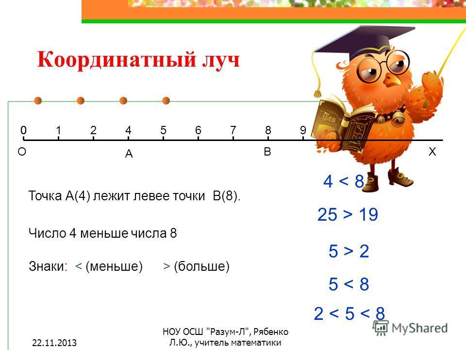 Координатный луч Х Точка А(4) лежит левее точки В(8). 012456789 А В О 0 Число 4 меньше числа 8 Знаки: (больше) 4 < 8 25 > 19 5 > 2 5 < 8 2 < 5 < 8 22.11.2013 НОУ ОСШ Разум-Л, Рябенко Л.Ю., учитель математики