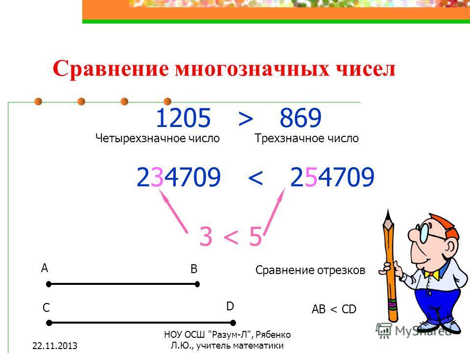 Сравнение многозначных чисел 1205 > 869 Четырехзначное числоТрехзначное число 234709 < 254709 3 < 5 A B C D Сравнение отрезков АВ < CD 22.11.2013 НОУ ОСШ Разум-Л, Рябенко Л.Ю., учитель математики