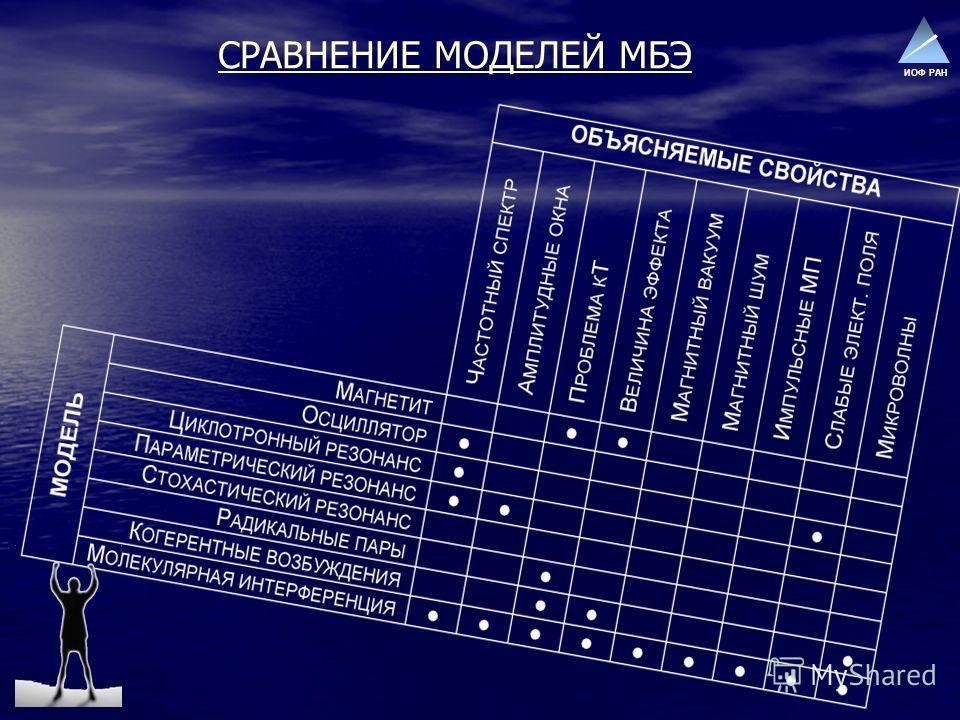 ИОФ РАН СРАВНЕНИЕ МОДЕЛЕЙ МБЭ