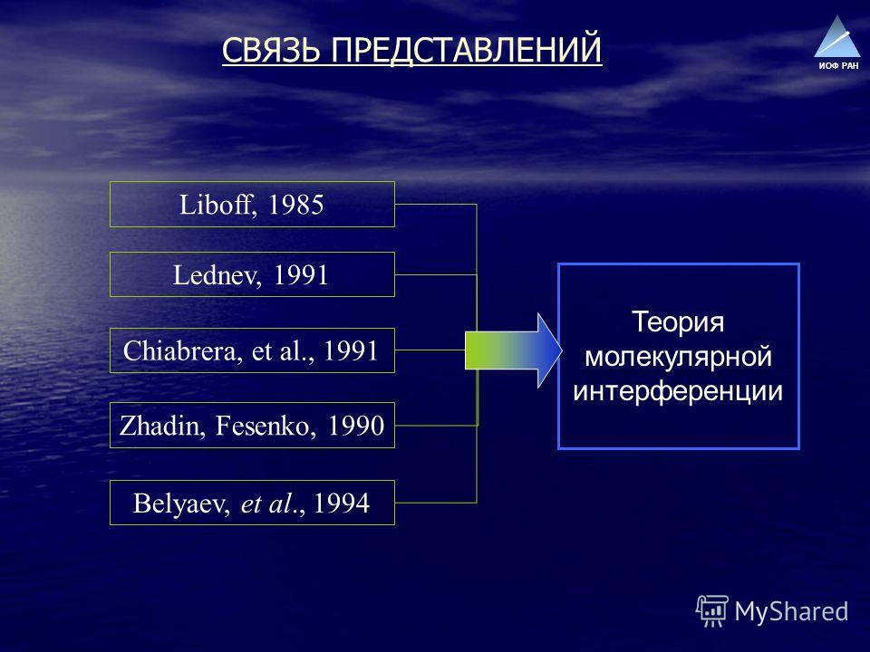 ИОФ РАН СВЯЗЬ ПРЕДСТАВЛЕНИЙ Liboff, 1985 Lednev, 1991 Chiabrera, et al., 1991 Zhadin, Fesenko, 1990 Belyaev, et al., 1994 Теория молекулярной интерференции