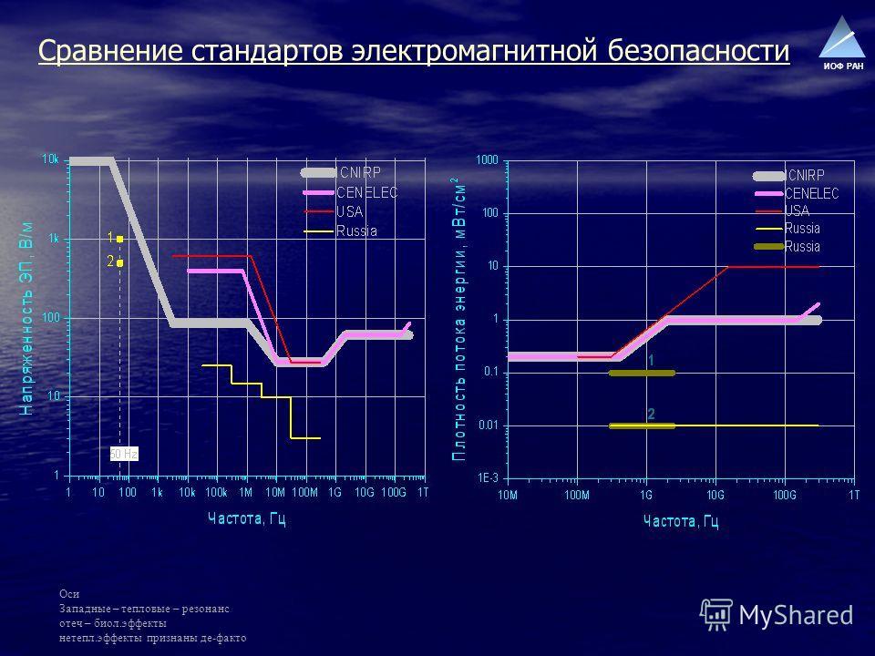 ИОФ РАН Сравнение стандартов электромагнитной безопасности Оси Западные – тепловые – резонанс отеч – биол.эффекты нетепл.эффекты признаны де-факто