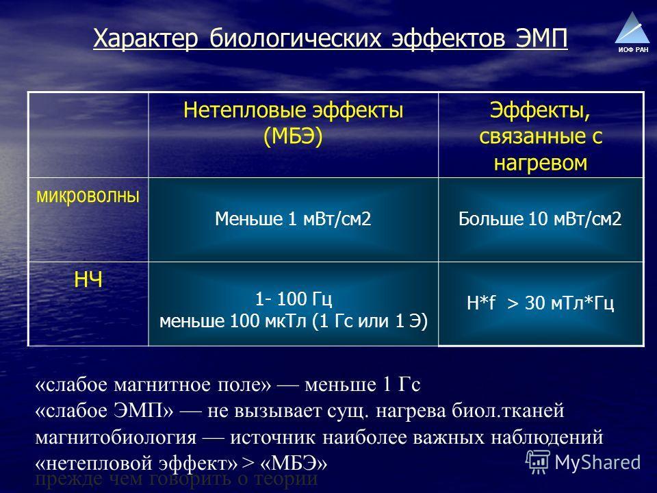ИОФ РАН Характер биологических эффектов ЭМП Нетепловые эффекты (МБЭ) Эффекты, связанные с нагревом микроволны Меньше 1 мВт/см2Больше 10 мВт/см2 НЧ 1- 100 Гц меньше 100 мкТл (1 Гс или 1 Э) H*f > 30 мТл*Гц «слабое магнитное поле» меньше 1 Гс «слабое ЭМ
