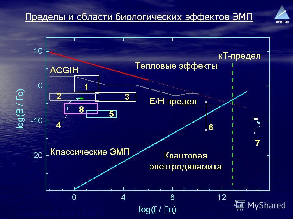 ИОФ РАН Пределы и области биологических эффектов ЭМП объясняли факт МБЭ