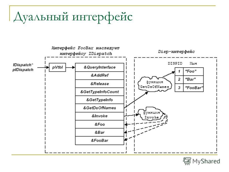 Дуальный интерфейс