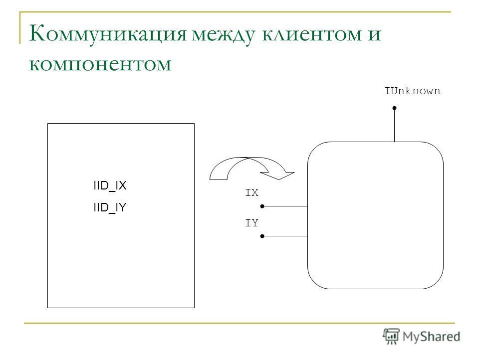 Коммуникация между клиентом и компонентом IID_IX IID_IY IUnknown IX IY