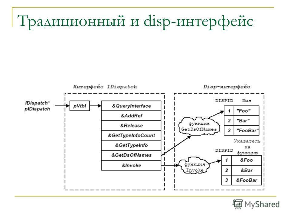 Традиционный и disp-интерфейс