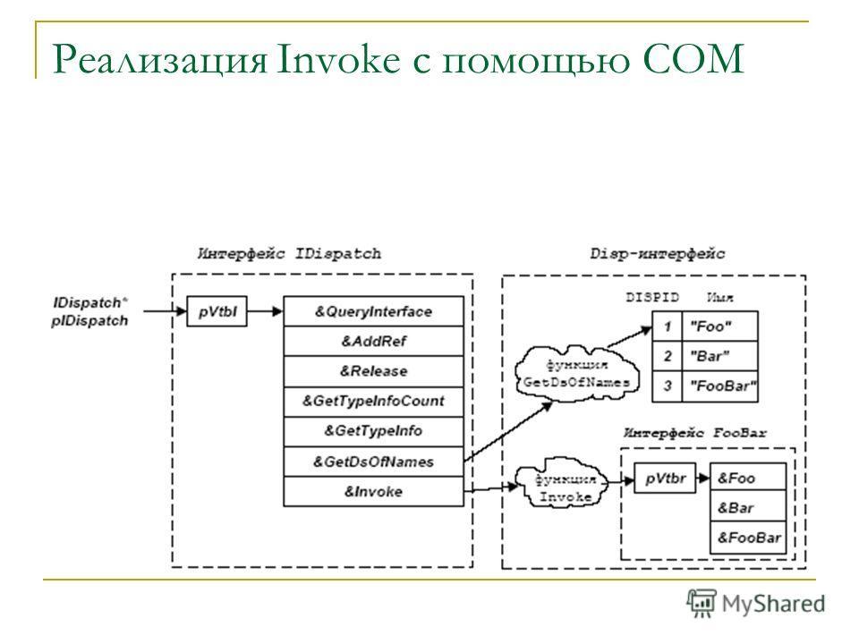 Реализация Invoke с помощью СОМ