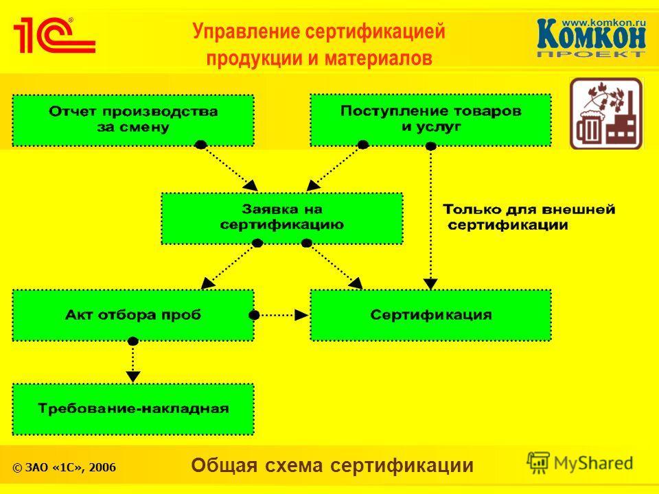 © ЗАО «1С», 2006 Общая схема сертификации Управление сертификацией продукции и материалов