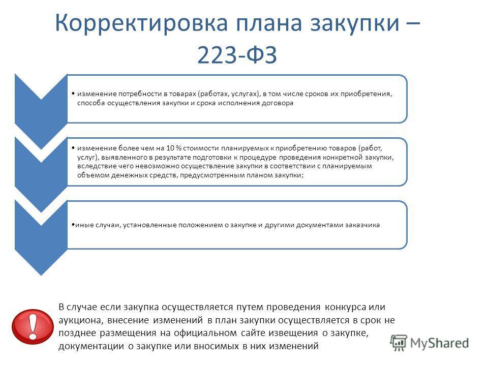 Корректировка плана закупки – 223-ФЗ изменение потребности в товарах (работах, услугах), в том числе сроков их приобретения, способа осуществления закупки и срока исполнения договора изменение более чем на 10 % стоимости планируемых к приобретению то