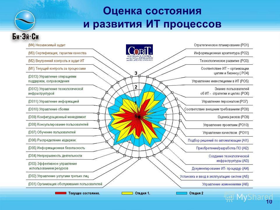 10 Оценка состояния и развития ИТ процессов