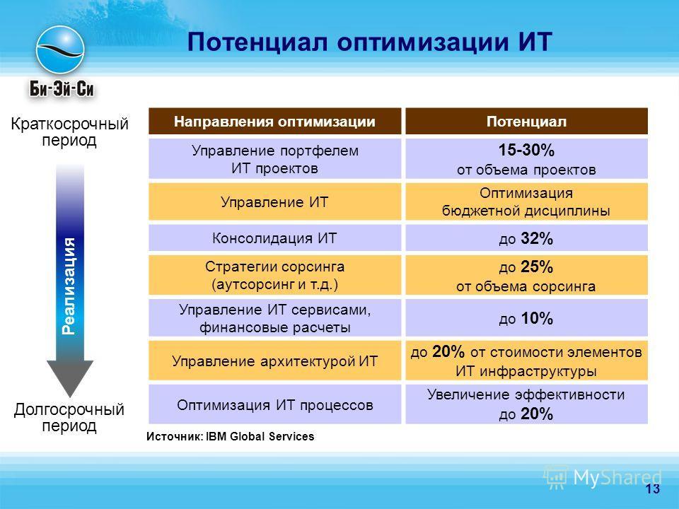 13 Потенциал оптимизации ИТ Направления оптимизацииПотенциал Управление портфелем ИТ проектов 15-30% от объема проектов Управление ИТ Оптимизация бюджетной дисциплины Консолидация ИТ до 32% Стратегии сорсинга (аутсорсинг и т.д.) до 25% от объема сорс