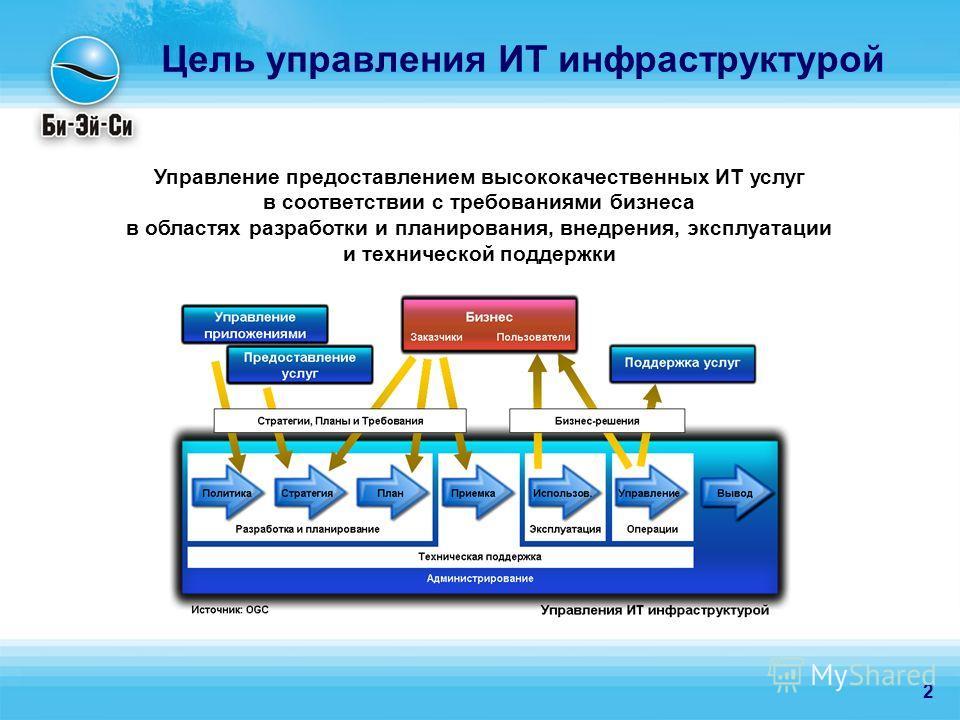 2 Цель управления ИТ инфраструктурой Управление предоставлением высококачественных ИТ услуг в соответствии с требованиями бизнеса в областях разработки и планирования, внедрения, эксплуатации и технической поддержки