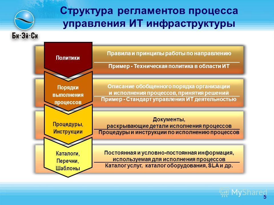5 Структура регламентов процесса управления ИТ инфраструктуры Правила и принципы работы по направлению Пример - Техническая политика в области ИТ Описание обобщенного порядка организации и исполнения процессов, принятия решений Пример - Стандарт упра