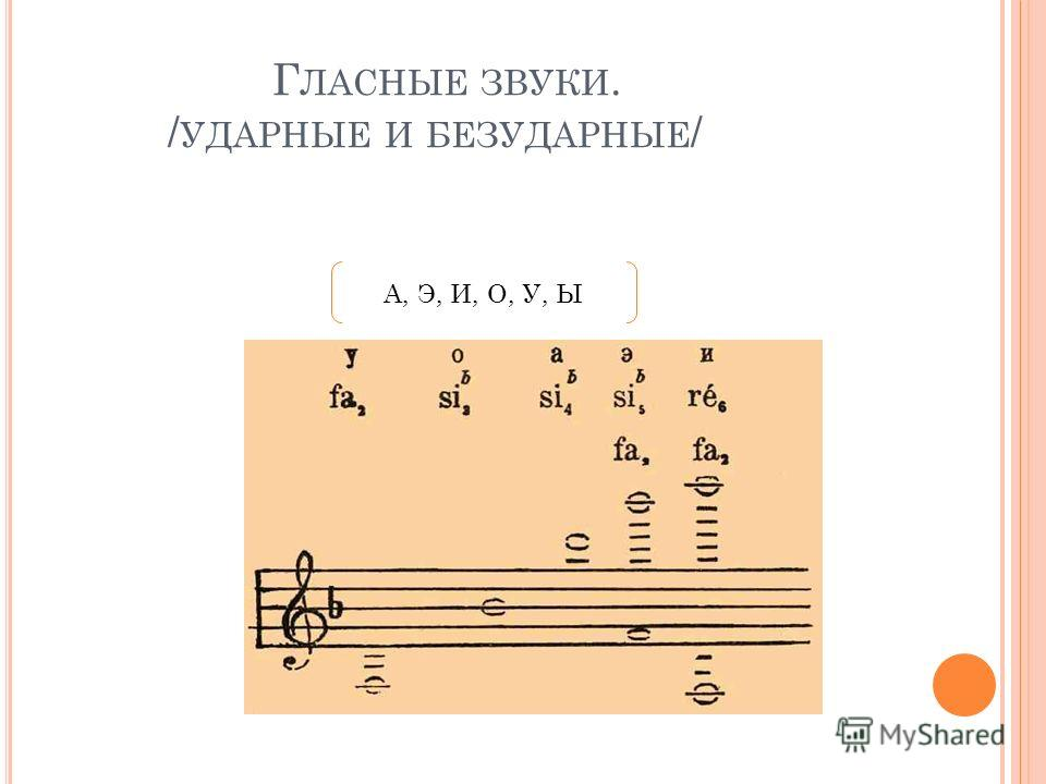 Г ЛАСНЫЕ ЗВУКИ. / УДАРНЫЕ И БЕЗУДАРНЫЕ / А, Э, И, О, У, Ы