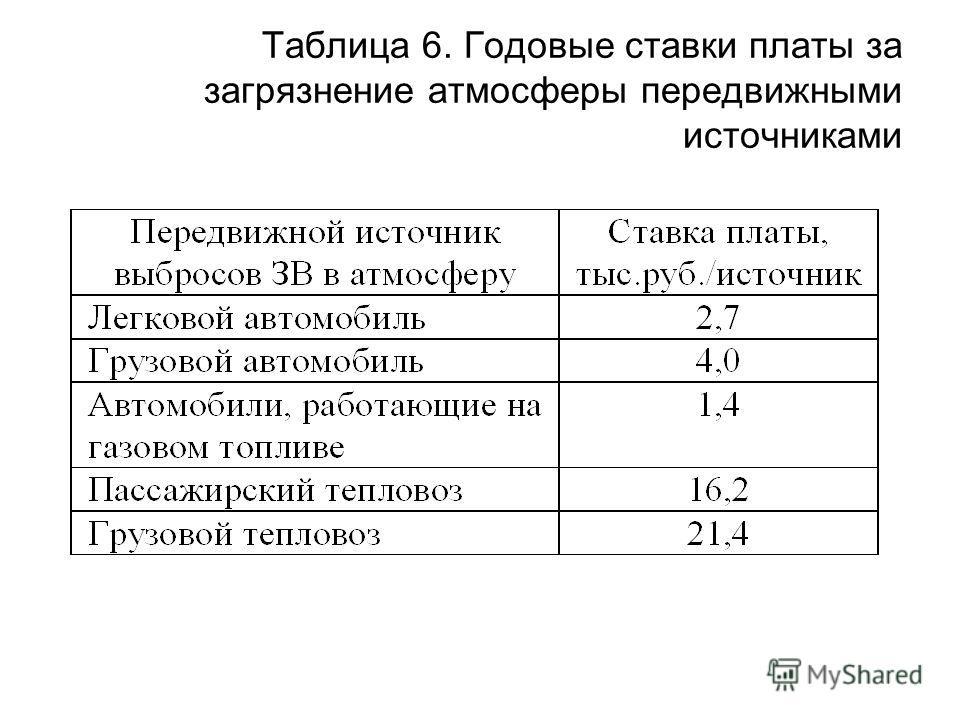 Таблица 6. Годовые ставки платы за загрязнение атмосферы передвижными источниками