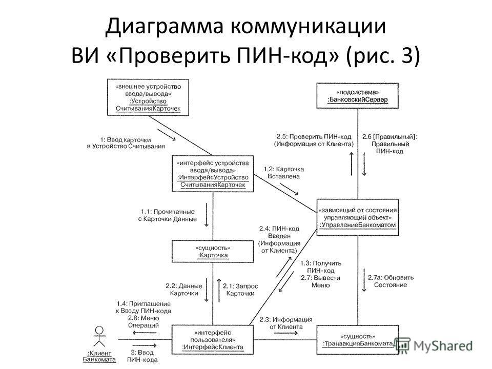 Диаграмма коммуникации ВИ «Проверить ПИН-код» (рис. 3)
