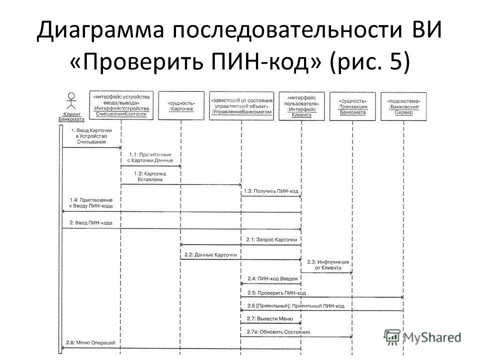 Диаграмма последовательности ВИ «Проверить ПИН-код» (рис. 5)