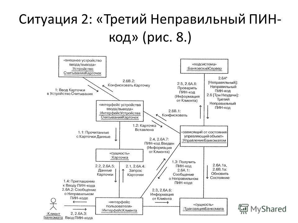 Ситуация 2: «Третий Неправильный ПИН- код» (рис. 8.)