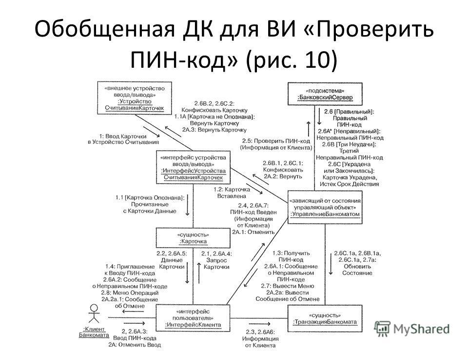 Обобщенная ДК для ВИ «Проверить ПИН-код» (рис. 10)