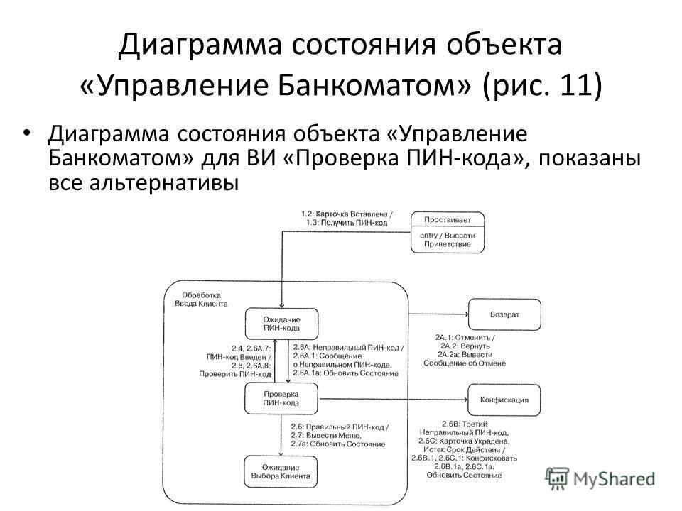 Диаграмма состояния объекта «Управление Банкоматом» (рис. 11) Диаграмма состояния объекта «Управление Банкоматом» для ВИ «Проверка ПИН-кода», показаны все альтернативы