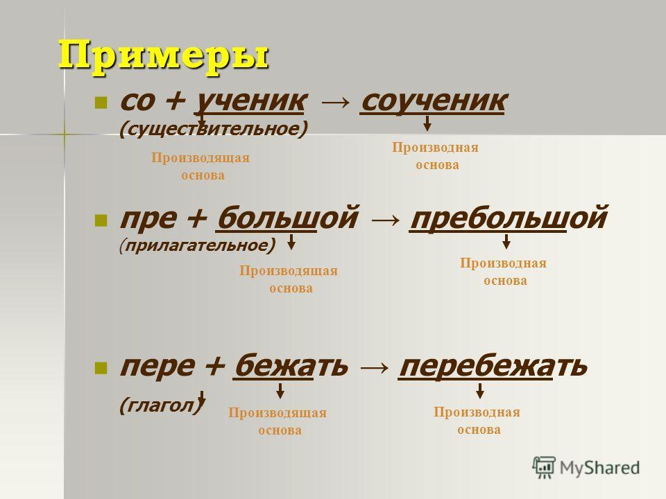 Примеры со + ученик соученик (существительное) пре + большой пребольшой (прилагательное) пере + бежать перебежать (глагол) от + ныне отныне (наречие) Производящая основа Производная основа Производящая основа Производящая основа Производная основа Пр
