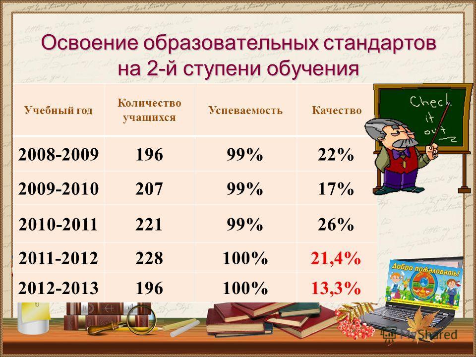 Освоение образовательных стандартов на 2-й ступени обучения Учебный год Количество учащихся УспеваемостьКачество 2008-200919699%22% 2009-201020799%17% 2010-201122199%26% 2011-2012228100%21,4% 2012-2013196100%13,3%