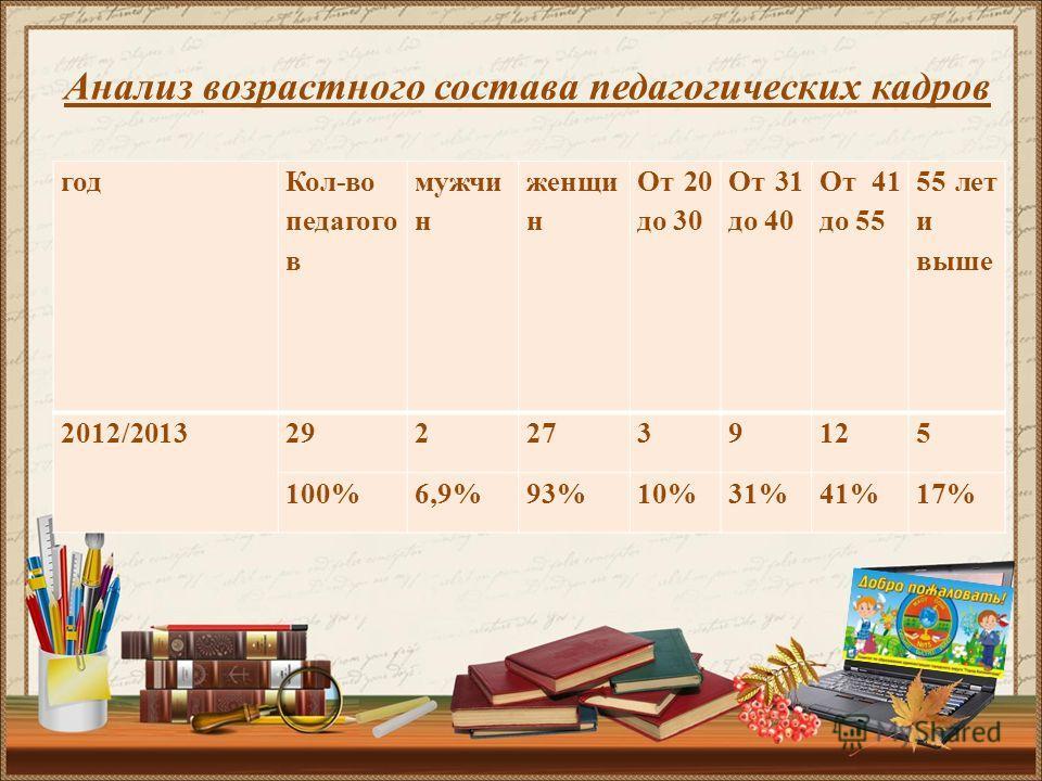 год Кол-во педагого в мужчи н женщи н От 20 до 30 От 31 до 40 От 41 до 55 55 лет и выше 2012/20132922739125 100%6,9%93%10%31%41%17% Анализ возрастного состава педагогических кадров