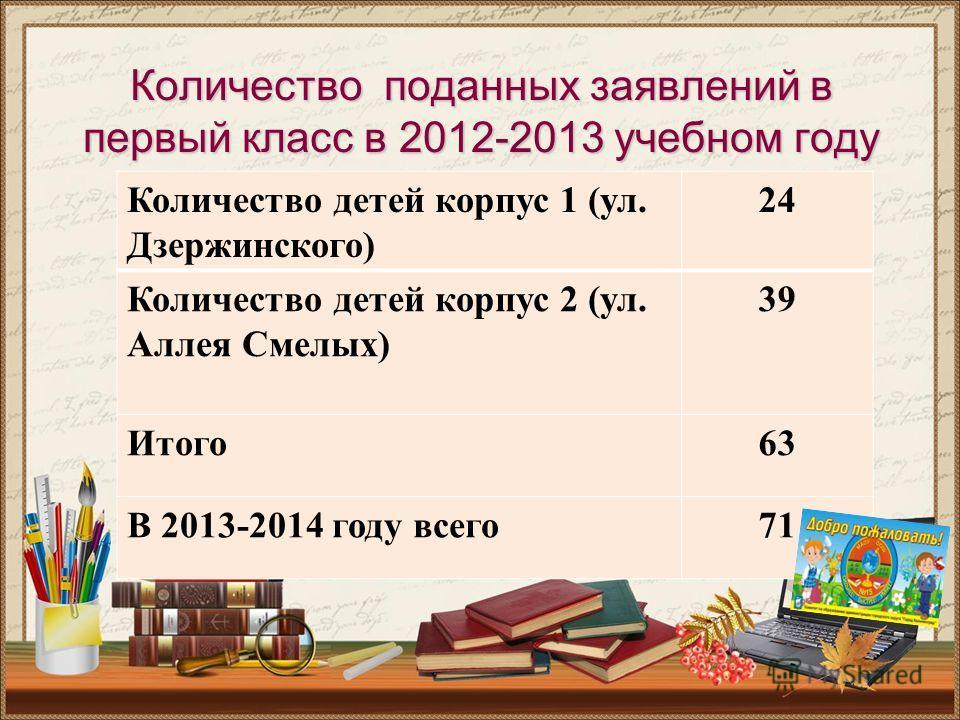 Количество поданных заявлений в первый класс в 2012-2013 учебном году Количество детей корпус 1 (ул. Дзержинского) 24 Количество детей корпус 2 (ул. Аллея Смелых) 39 Итого63 В 2013-2014 году всего71