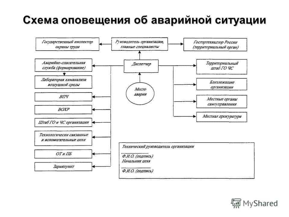 Схема оповещения об аварийной ситуации