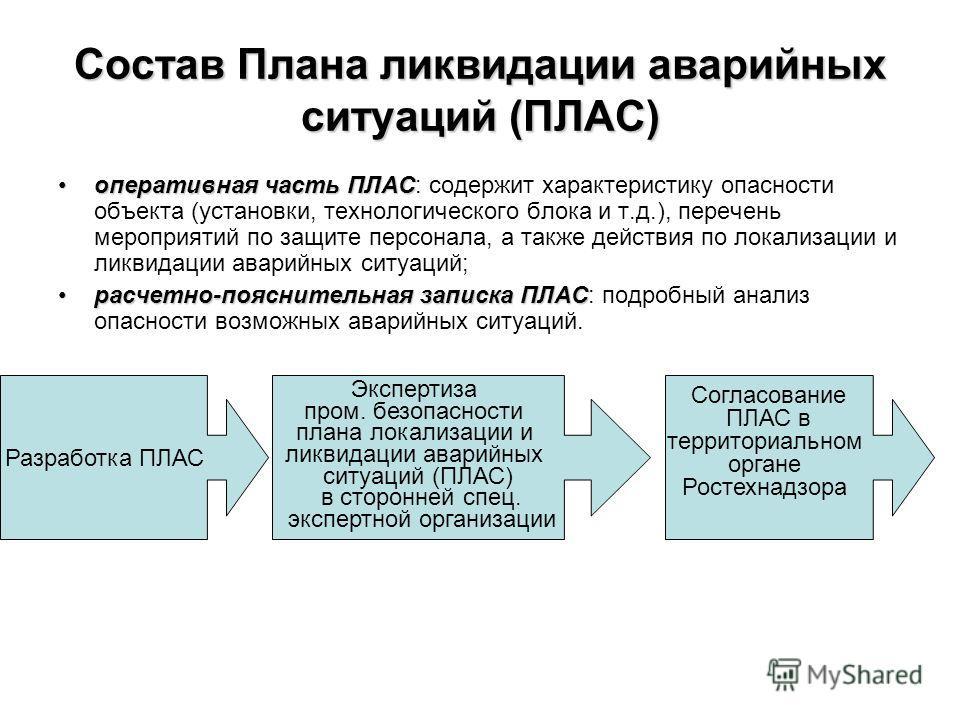 Образец Плана По Локализации Аварии На Опасном Объекте