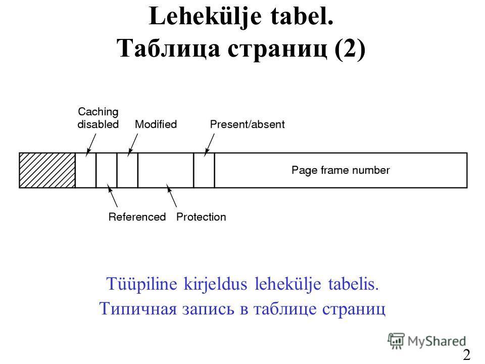 27 Lehekülje tabel. Таблица страниц (2) Tüüpiline kirjeldus lehekülje tabelis. Типичная запись в таблице страниц