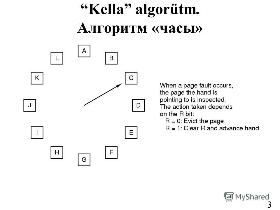 35 Kella algorütm. Алгоритм «часы»