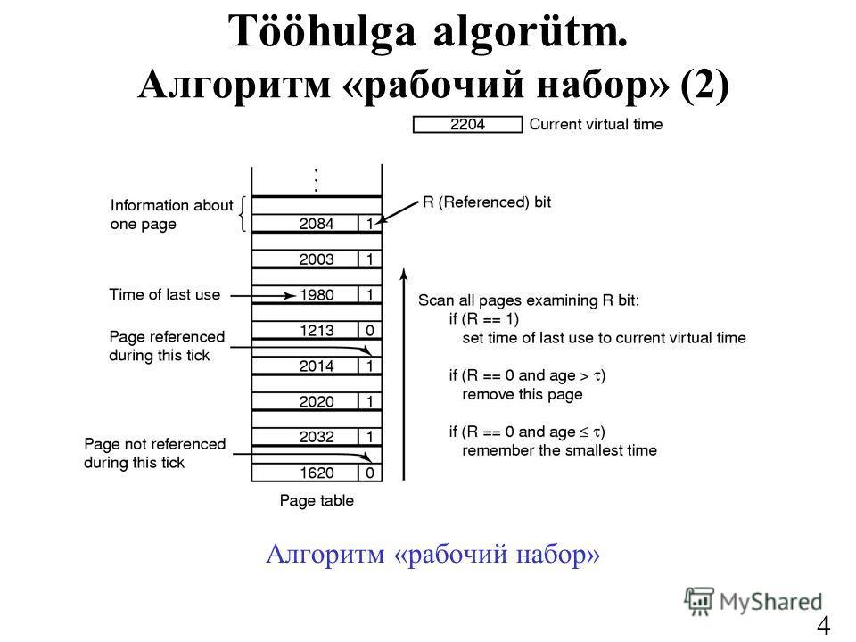 41 Tööhulga algorütm. Алгоритм «рабочий набор» (2) Алгоритм «рабочий набор»