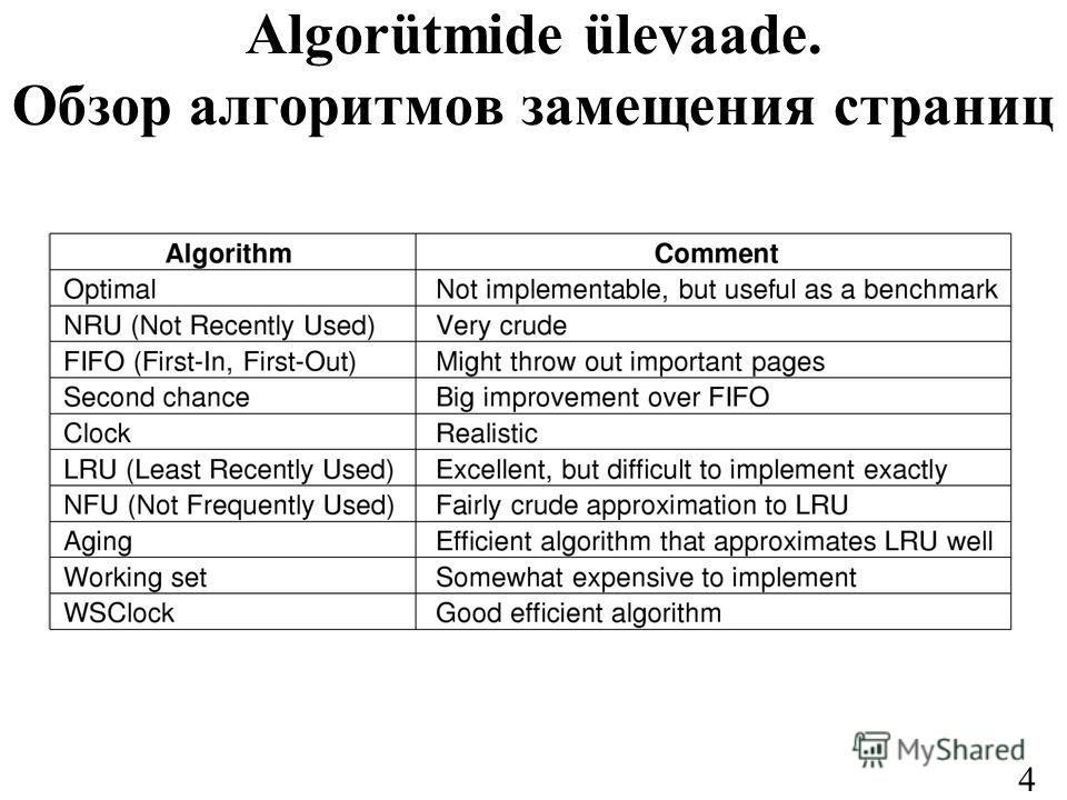 43 Algorütmide ülevaade. Обзор алгоритмов замещения страниц