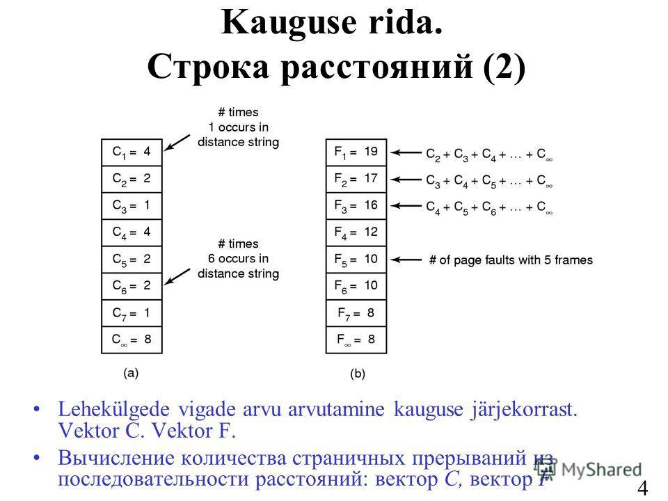 47 Kauguse rida. Строка расстояний (2) Lehekülgede vigade arvu arvutamine kauguse järjekorrast. Vektor C. Vektor F. Вычисление количества страничных прерываний из последовательности расстояний: вектор C, вектор F