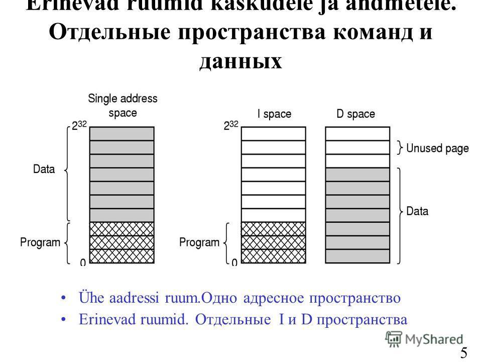 53 Erinevad ruumid käskudele ja andmetele. Отдельные пространства команд и данных Ühe aadressi ruum.Одно адресное пространство Erinevad ruumid. Отдельные I и D пространства