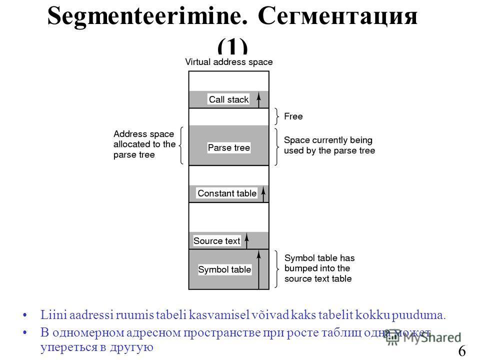 63 Segmenteerimine. Сегментация (1) Liini aadressi ruumis tabeli kasvamisel võivad kaks tabelit kokku puuduma. В одномерном адресном пространстве при росте таблиц одна может упереться в другую