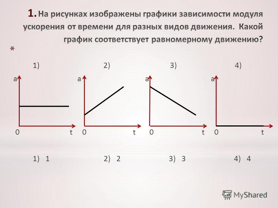 * 1) 2) 3) 4) а а а а 0 t 0 t 0 t 0 t 1) 1 2) 2 3) 3 4) 4