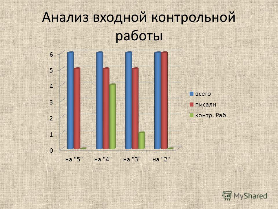 Анализ входной контрольной работы