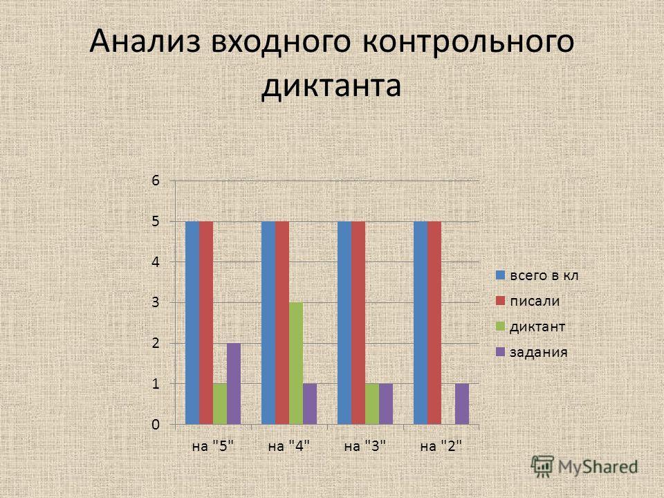 Анализ входного контрольного диктанта