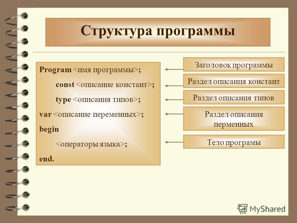 Структура программы Program ; const ; type ; var ; begin ; end. Заголовок программы Раздел описания констант Раздел описания типов Раздел описания перменных Тело програмы