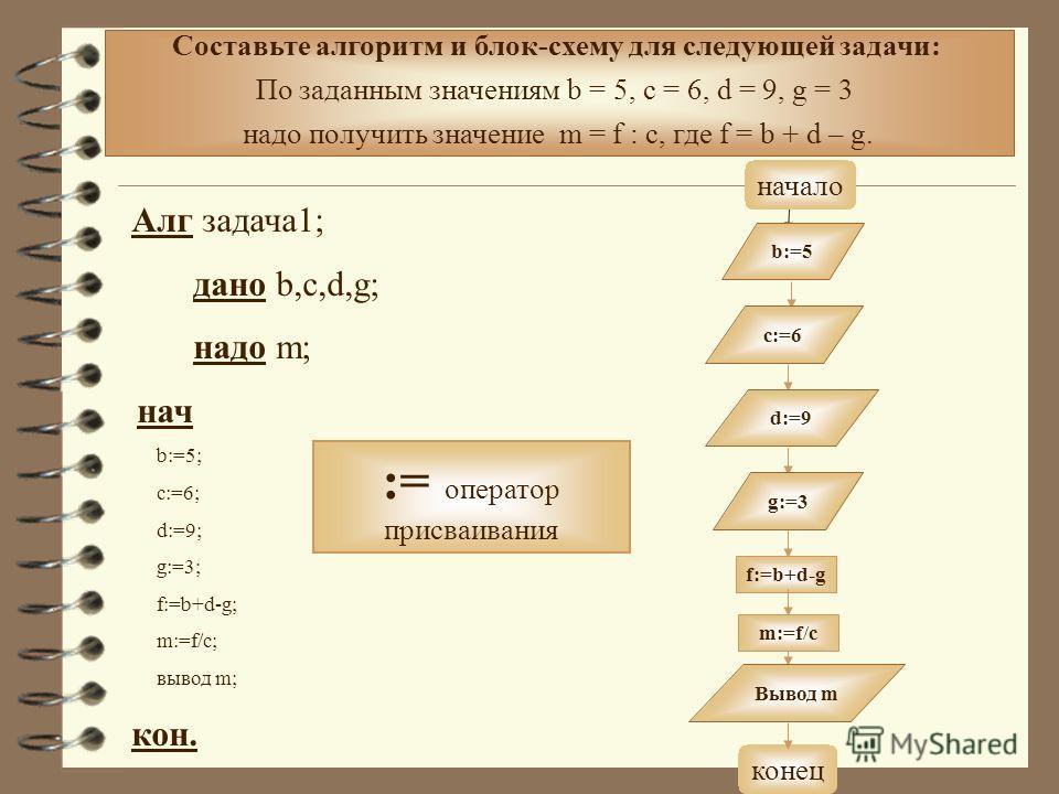 Составьте алгоритм и блок-схему для следующей задачи: По заданным значениям b = 5, c = 6, d = 9, g = 3 надо получить значение m = f : c, где f = b + d – g. Алг задача1; дано b,c,d,g; надо m; нач b:=5; c:=6; d:=9; g:=3; f:=b+d-g; m:=f/c; вывод m; кон.