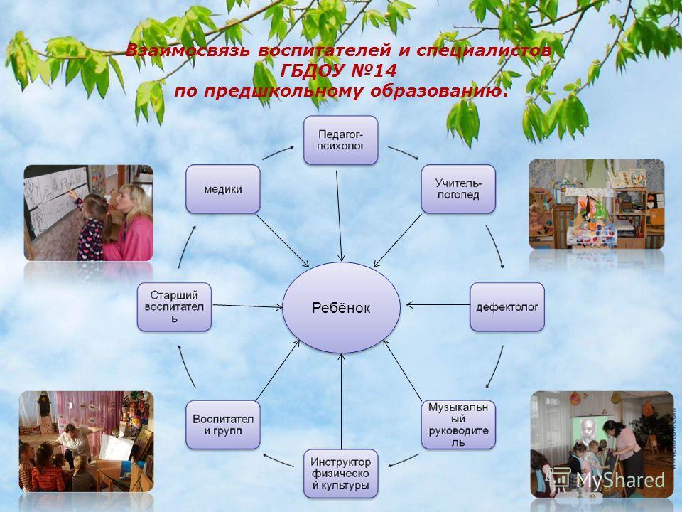 Ребёнок Взаимосвязь воспитателей и специалистов ГБДОУ 14 по предшкольному образованию.