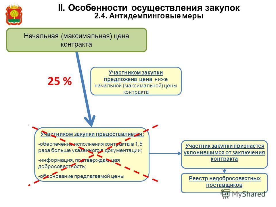 II. Особенности осуществления закупок 2.4. Антидемпинговые меры Начальная (максимальная) цена контракта Участником закупки предложена цена ниже начальной (максимальной) цены контракта Участником закупки предоставляется: - обеспечение исполнения контр